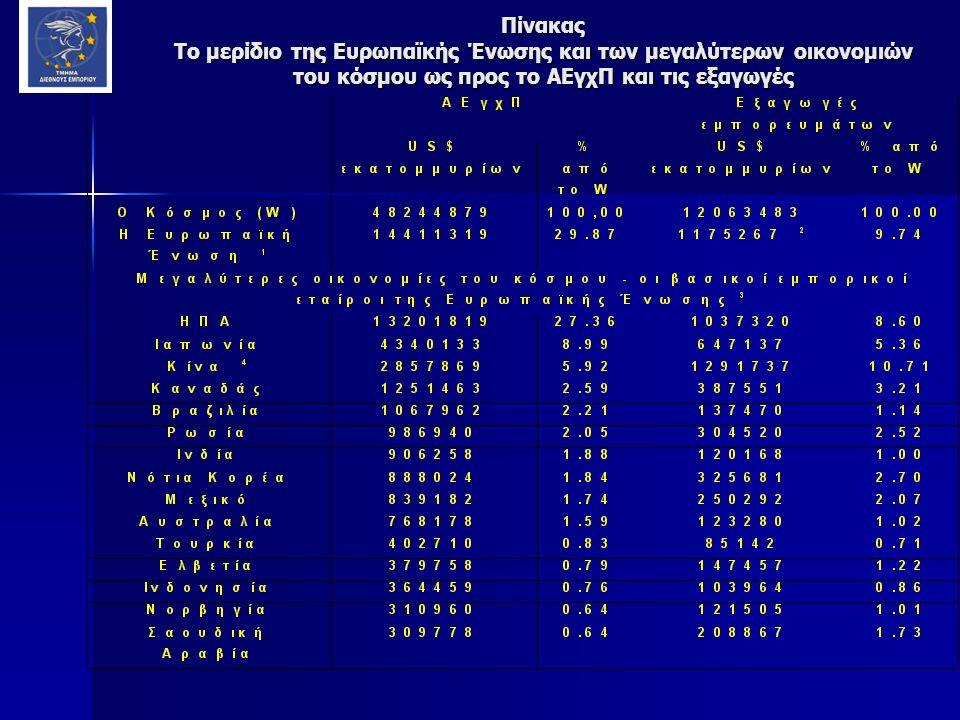 Πίνακας Το μερίδιο της Ευρωπαϊκής Ένωσης και των μεγαλύτερων οικονομιών του κόσμου ως προς το ΑΕγχΠ και τις εξαγωγές
