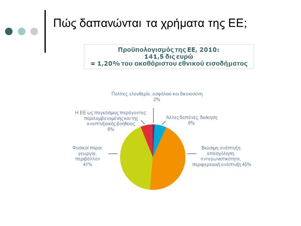 Πώς δαπανώνται τα χρήματα της ΕΕ; Προϋπολογισμός της ΕΕ, 2010: 141,5 δις ευρώ = 1,20% του ακαθάριστου εθνικού εισοδήματος Πολίτες, ελευθερία, ασφάλεια και δικαιοσύνη 2% Άλλες δαπάνες, διοίκηση 6% Βιώσιμη ανάπτυξη: απασχόληση, ανταγωνιστικότητα, περιφερειακή ανάπτυξη 45% Η ΕΕ ως παγκόσμιος παράγοντας: περιλαμβανομένης και της αναπτυξιακής βοήθειας 6% Φυσικοί πόροι: γεωργία, περιβάλλον 41%