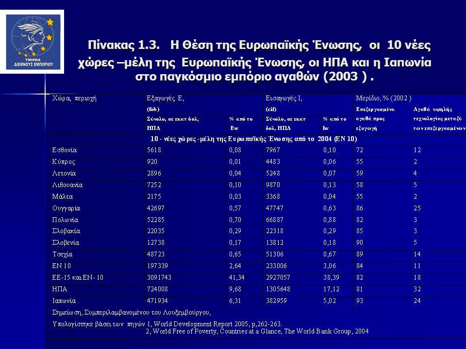 Πόσο πλούσια είναι η ΕΕ κοιτάζοντας τον παγκόσμιο χάρτη; ΕΕ ΚίναΙαπωνίαΡωσίαΗΠΑ ΕΕ ΚίναΙαπωνία Ρωσία ΗΠΑ 12 508 1 326 3 329 468 9 819 25 100 4 400 27 800 12 200 38 700 Μέγεθος οικονομίας: ακαθάριστο εγχώριο προϊόν σε δις ευρώ, 2008 Κατά κεφαλή ακαθάριστο εγχώριο προϊόν, σε μονάδες αγοραστικής δύναμης, 2008