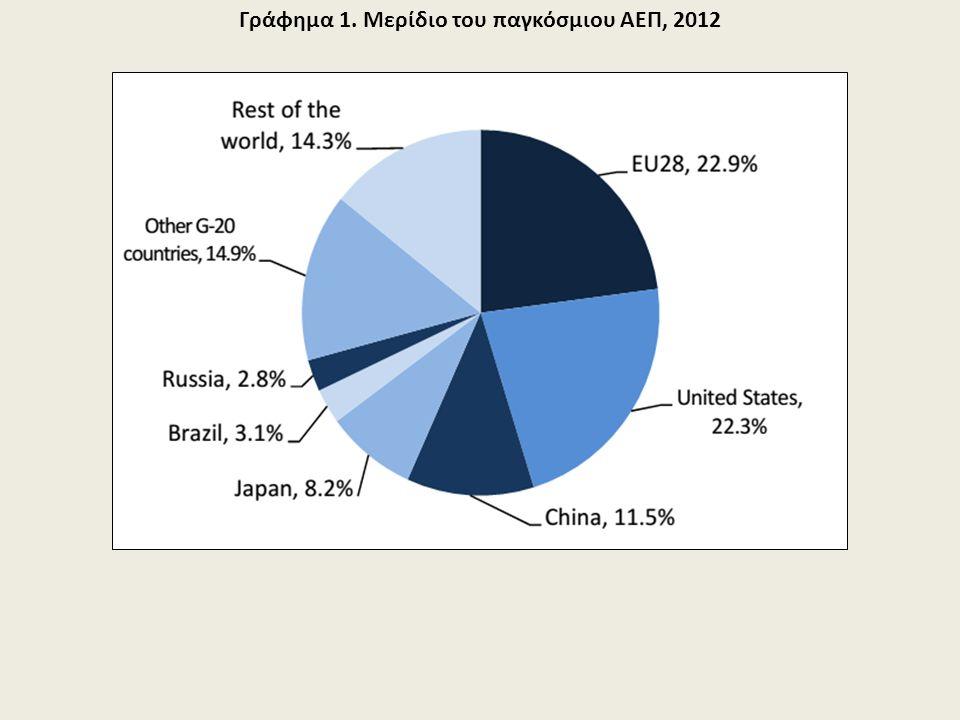 Γράφημα 1. Μερίδιο του παγκόσμιου ΑΕΠ, 2012