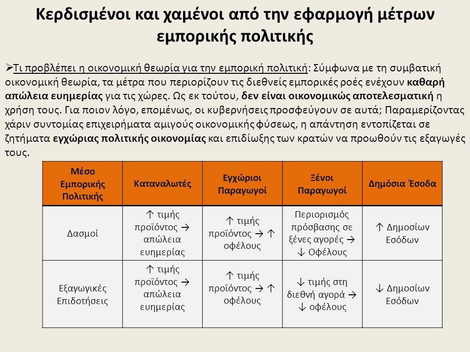 Γράφημα 3.
