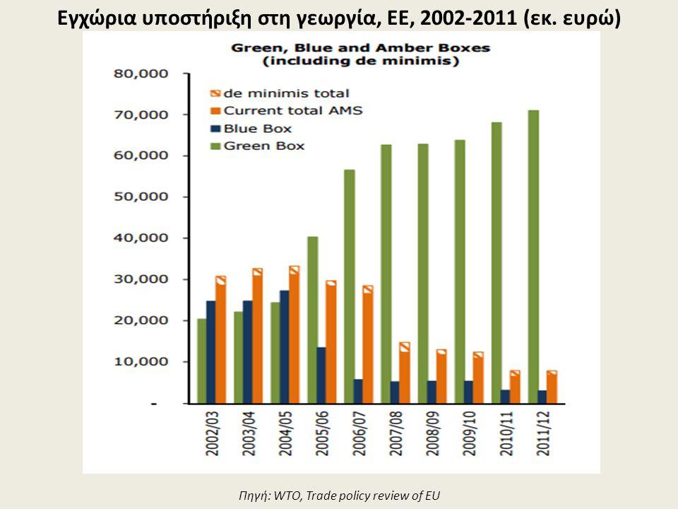 Εγχώρια υποστήριξη στη γεωργία, ΕΕ, 2002-2011 (εκ. ευρώ) Πηγή: WTO, Trade policy review of EU