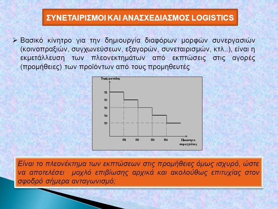 ΣΥΝΕΤΑΙΡΙΣΜΟΙ ΚΑΙ ΑΝΑΣΧΕΔΙΑΣΜΟΣ LOGISTICS  Βασικό κίνητρο για την δημιουργία διαφόρων μορφών συνεργασιών (κοινοπραξιών, συγχωνεύσεων, εξαγορών, συνεταιρισμών, κτλ..), είναι η εκμετάλλευση των πλεονεκτημάτων από εκπτώσεις στις αγορές (προμήθειες) των προϊόντων από τους προμηθευτές Είναι το πλεονέκτημα των εκπτώσεων στις προμήθειες όμως ισχυρό, ώστε να αποτελέσει μοχλό επιβίωσης αρχικά και ακολούθως επιτυχίας στον σφοδρό σήμερα ανταγωνισμό;