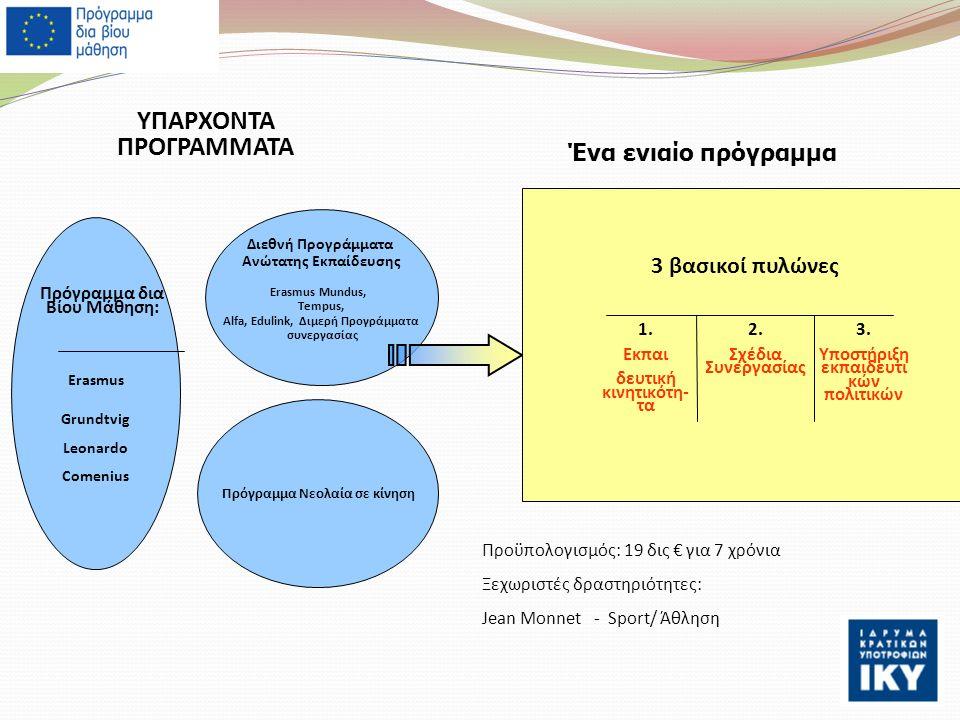 Πρόγραμμα Νεολαία σε κίνηση Διεθνή Προγράμματα Ανώτατης Εκπαίδευσης Erasmus Mundus, Tempus, Alfa, Edulink, Διμερή Προγράμματα συνεργασίας Erasmus Grundtvig Leonardo Comenius Πρόγραμμα δια Βίου Μάθηση: Ένα ενιαίο πρόγραμμα ΥΠΑΡΧΟΝΤΑ ΠΡΟΓΡΑΜΜΑΤΑ 3 βασικοί πυλώνες 1.