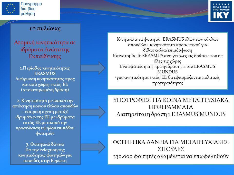 Κινητικότητα φοιτητών ERASMUS όλων των κύκλων σπουδών + κινητικότητα προσωπικού για διδασκαλία/επιμόρφωση Καινοτομία:To ΕRASMUS ανοίγει όλες τις δράσεις του σε όλες τις χώρες Ενσωμάτωση της πρώην δράσης 2 του ERASMUS MUNDUS -για κινητικότητα εκτός ΕΕ θα εφαρμόζονται πολιτικές προτεραιότητες ΦΟΙΤΗΤΙΚΑ ΔΑΝΕΙΑ ΓΙΑ ΜΕΤΑΠΤΥΧΙΑΚΕΣ ΣΠΟΥΔΕΣ 330.000 φοιτητές αναμένεται να επωφεληθούν ΥΠΟΤΡΟΦΙΕΣ ΓΙΑ ΚΟΙΝΑ ΜΕΤΑΠΤΥΧΙΑΚΑ ΠΡΟΓΡΑΜΜΑΤΑ Διατηρείται η δράση 1 ERASMUS MUNDUS 1 ος πυλώνας Ατομική κινητικότητα σε ιδρύματα Ανώτατης Εκπαίδευσης 1.Περίοδος κινητικότητας ERASMUS Διεύρυνση κινητικότητας προς και από χώρες εκτός ΕΕ (αποκεντρωμένη δράση) 2.