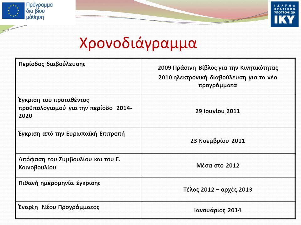 Χρονοδιάγραμμα Περίοδος διαβούλευσης 2009 Πράσινη Βίβλος για την Κινητικότητας 2010 ηλεκτρονική διαβούλευση για τα νέα προγράμματα Έγκριση του προταθέντος προϋπολογισμού για την περίοδο 2014- 2020 29 Ιουνίου 2011 Έγκριση από την Ευρωπαϊκή Επιτροπή 23 Νοεμβρίου 2011 Απόφαση του Συμβουλίου και του Ε.