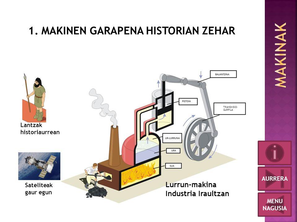 Lantzak historiaurrean Lurrun-makina Industria Iraultzan Sateliteak gaur egun MENU NAGUSIA AURRERA 1.