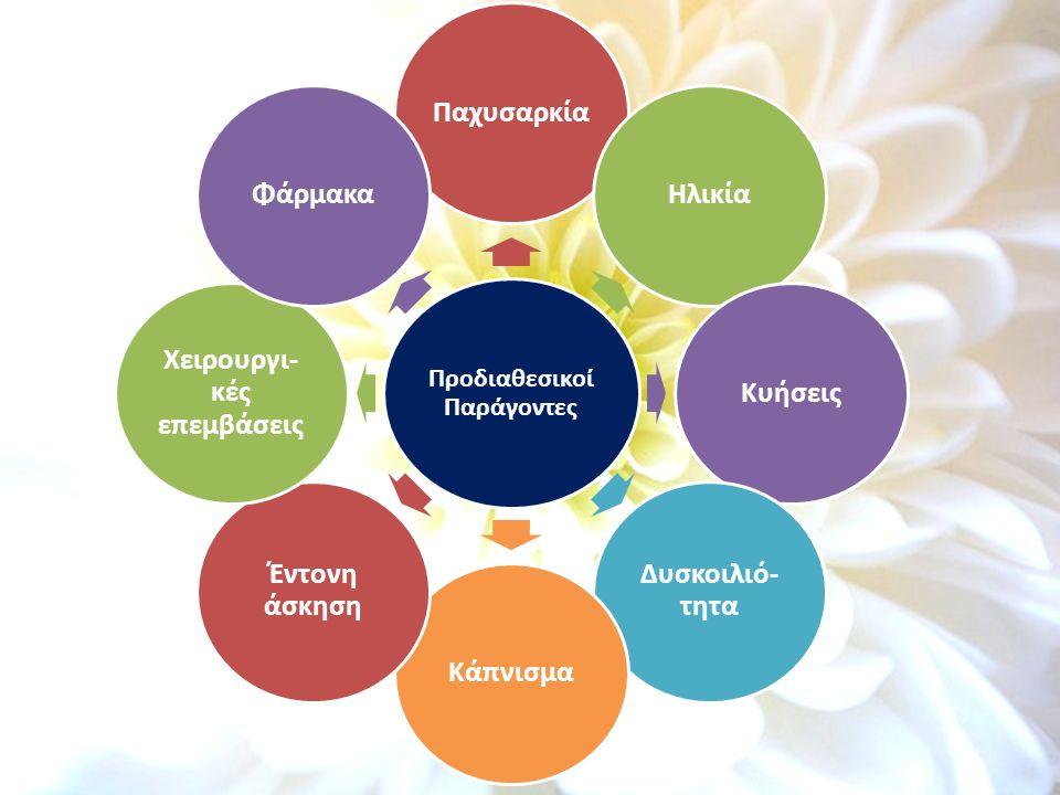 Προδιαθεσικοί Παράγοντες ΠαχυσαρκίαΗλικίαΚυήσεις Δυσκοιλιό- τητα Κάπνισμα Έντονη άσκηση Χειρουργι- κές επεμβάσεις Φάρμακα