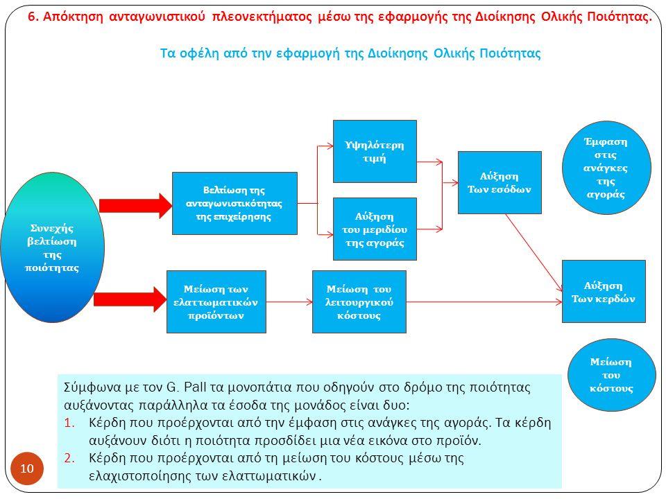 Τα οφέλη από την εφαρμογή της Διοίκησης Ολικής Ποιότητας 10 Συνεχής βελτίωση της π οιότητας Βελτίωση της ανταγωνιστικότητας της επιχείρησης Μείωση των ελαττωματικών π ροϊόντων Υψηλότερη τιμή Αύξηση του μεριδίου της αγοράς Μείωση του λειτουργικού κόστους Αύξηση Των κερδών Αύξηση Των εσόδων Μείωση του κόστους Έμφαση στις ανάγκες της αγοράς Σύμφωνα με τον G.