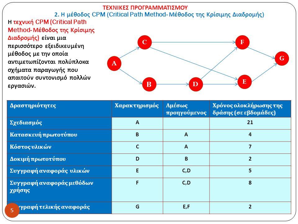 2. Η μέθοδος CPM (Critical Path Method- Μέθοδος της Κρίσιμης Διαδρομής ) ΔραστηριότητεςΧαρακτηρισμόςΑμέσως προηγούμενος Χρόνος ολοκλήρωσης της δράσης