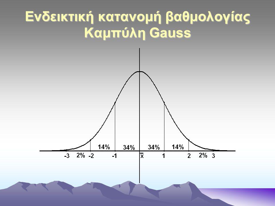 Ενδεικτική κατανομή βαθμολογίας Καμπύλη Gauss