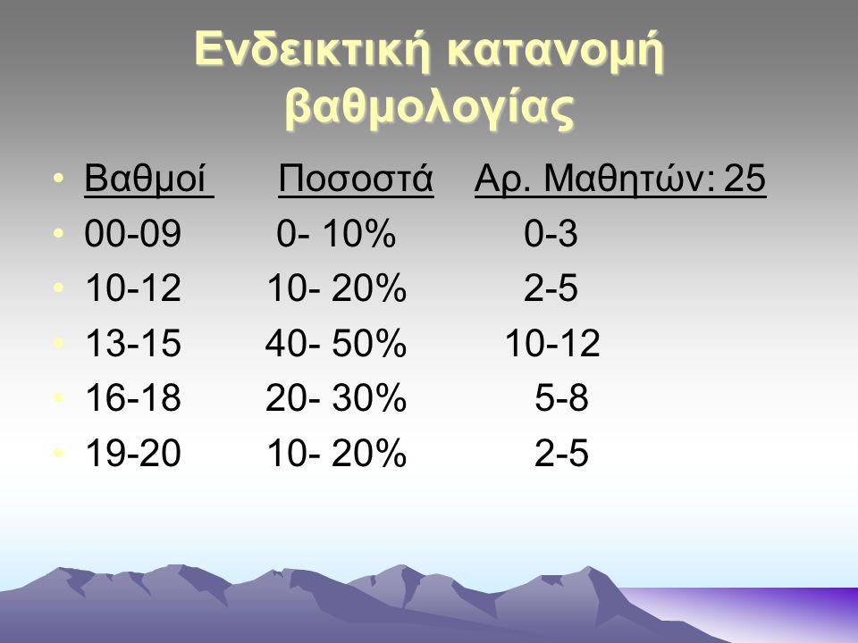 Ενδεικτική κατανομή βαθμολογίας Βαθμοί Ποσοστά Αρ.