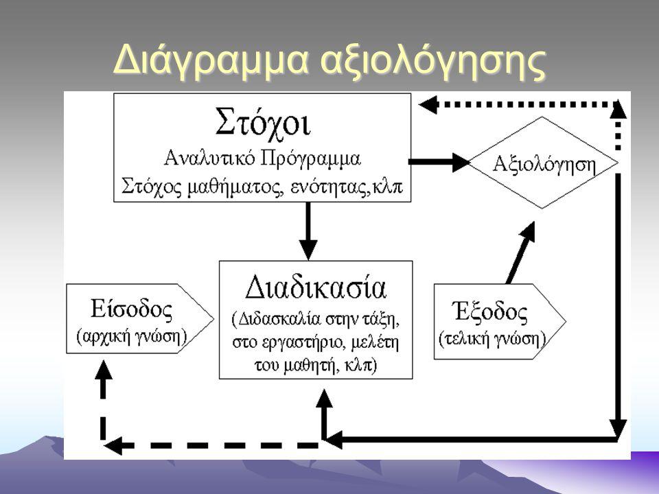 Διάγραμμα αξιολόγησης