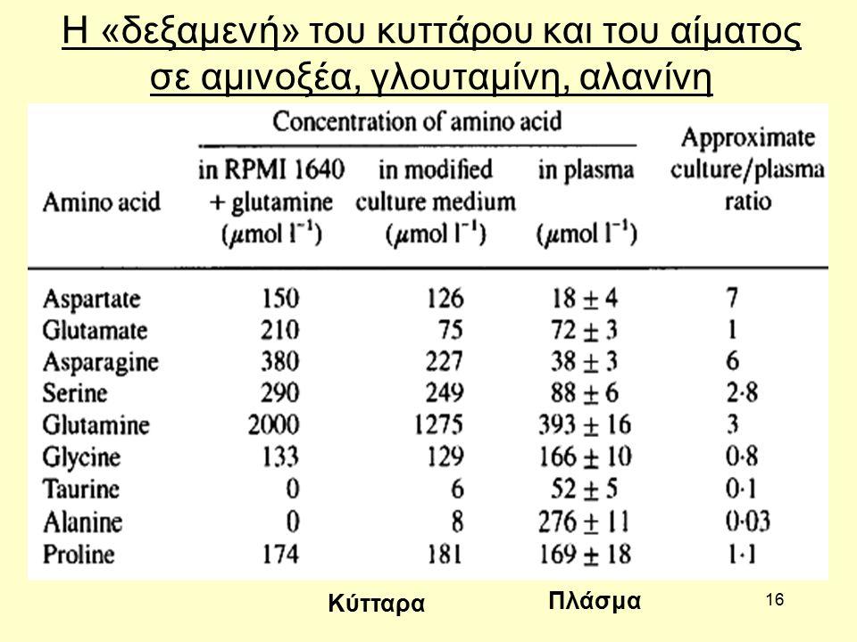 16 Η «δεξαμενή» του κυττάρου και του αίματος σε αμινοξέα, γλουταμίνη, αλανίνη Κύτταρα Πλάσμα