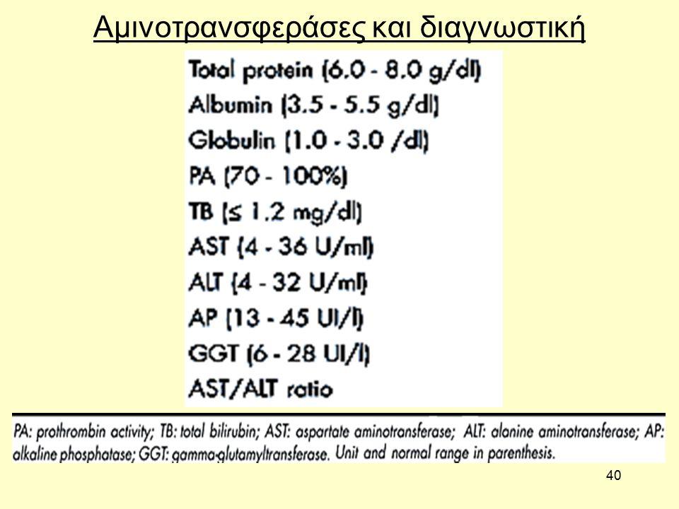 40 Αμινοτρανσφεράσες και διαγνωστική