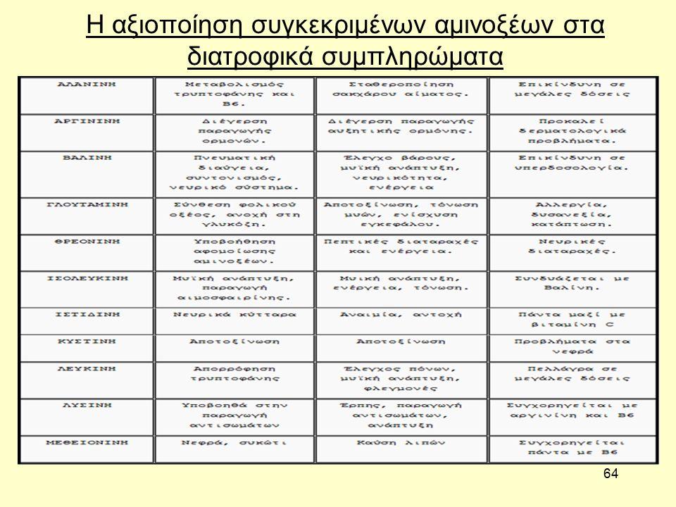 64 Η αξιοποίηση συγκεκριμένων αμινοξέων στα διατροφικά συμπληρώματα