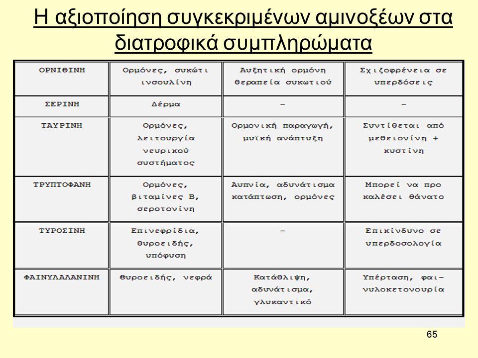 65 Η αξιοποίηση συγκεκριμένων αμινοξέων στα διατροφικά συμπληρώματα