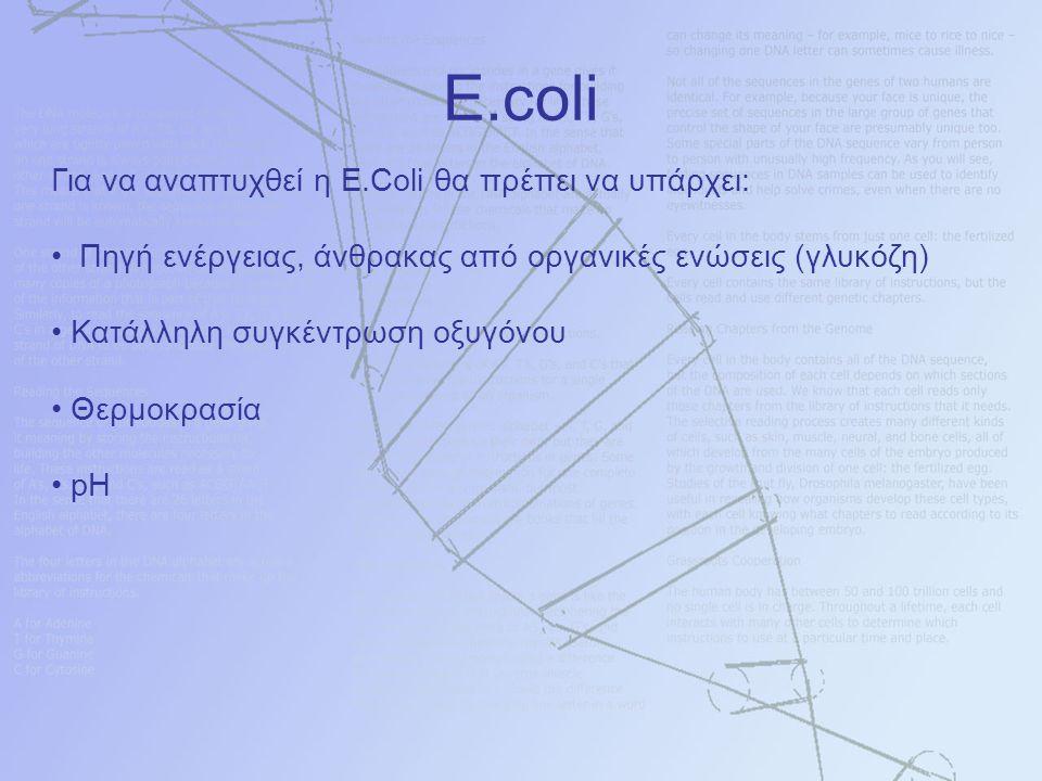 Για να αναπτυχθεί η Ε.Coli θα πρέπει να υπάρχει: Πηγή ενέργειας, άνθρακας από οργανικές ενώσεις (γλυκόζη) Κατάλληλη συγκέντρωση οξυγόνου Θερμοκρασία pH E.coli