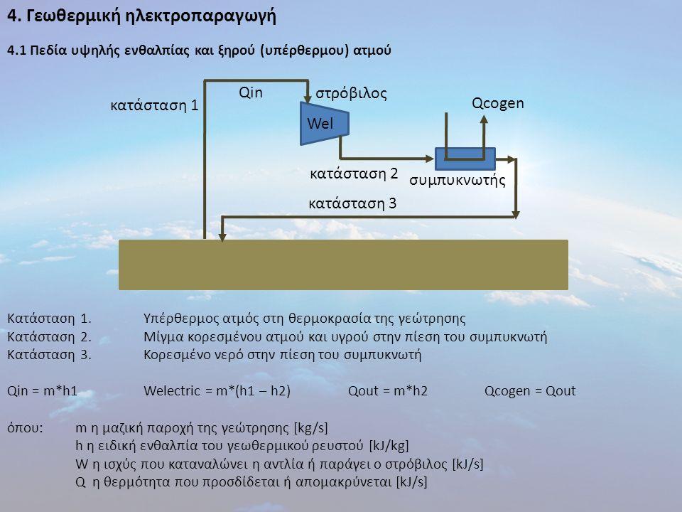 4. Γεωθερμική ηλεκτροπαραγωγή 4.1 Πεδία υψηλής ενθαλπίας και ξηρού (υπέρθερμου) ατμού Κατάσταση 1.Υπέρθερμος ατμός στη θερμοκρασία της γεώτρησης Κατάσ