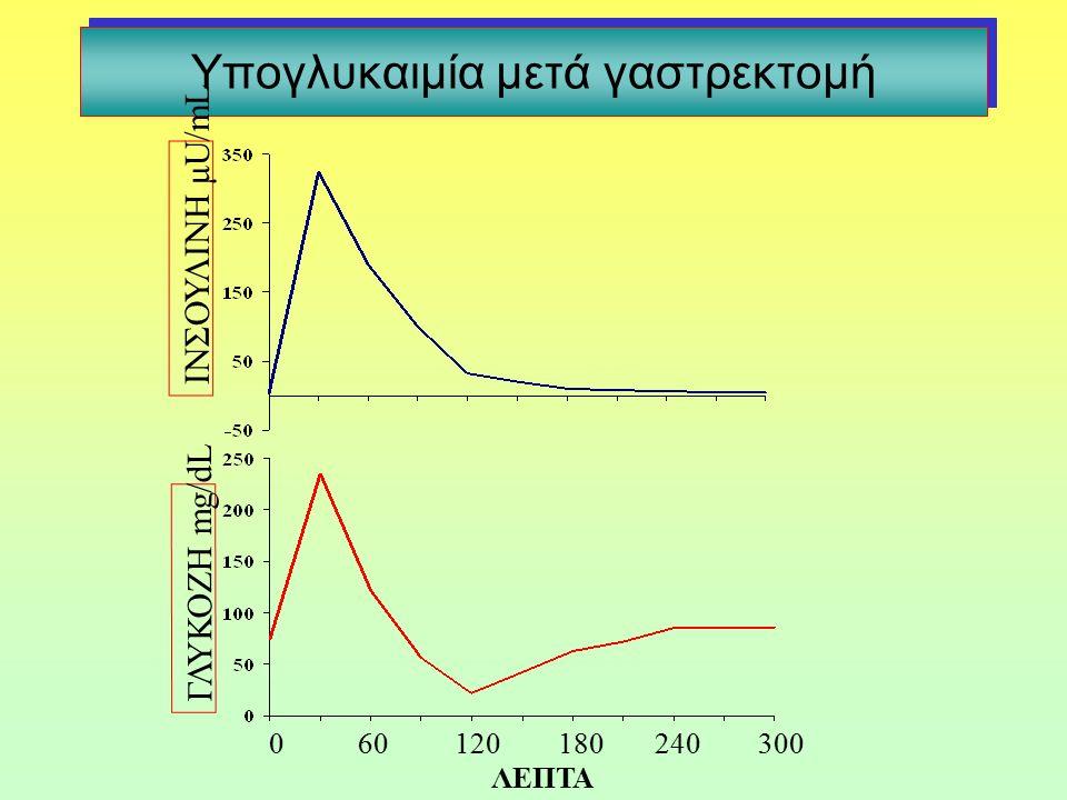 Υπογλυκαιμία μετά γαστρεκτομή 0 60 120 180 240 300 ΛΕΠΤΑ ΓΛΥΚΟΖΗ mg/dL ΙΝΣΟΥΛΙΝΗ μU/mL