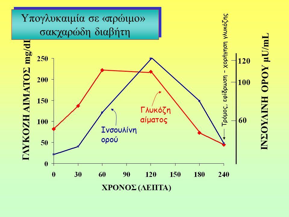 Γλυκόζη αίματος Ινσουλίνη ορού Τρόμος, εφίδρωση – χορήγηση γλυκόζης 60 100 120 ΓΛΥΚΟΖΗ ΑΙΜΑΤΟΣ mg/dL ΙΝΣΟΥΛΙΝΗ ΟΡΟΥ μU/mL ΧΡΟΝΟΣ (ΛΕΠΤΑ) Υπογλυκαιμία σε «πρώιμο» σακχαρώδη διαβήτη