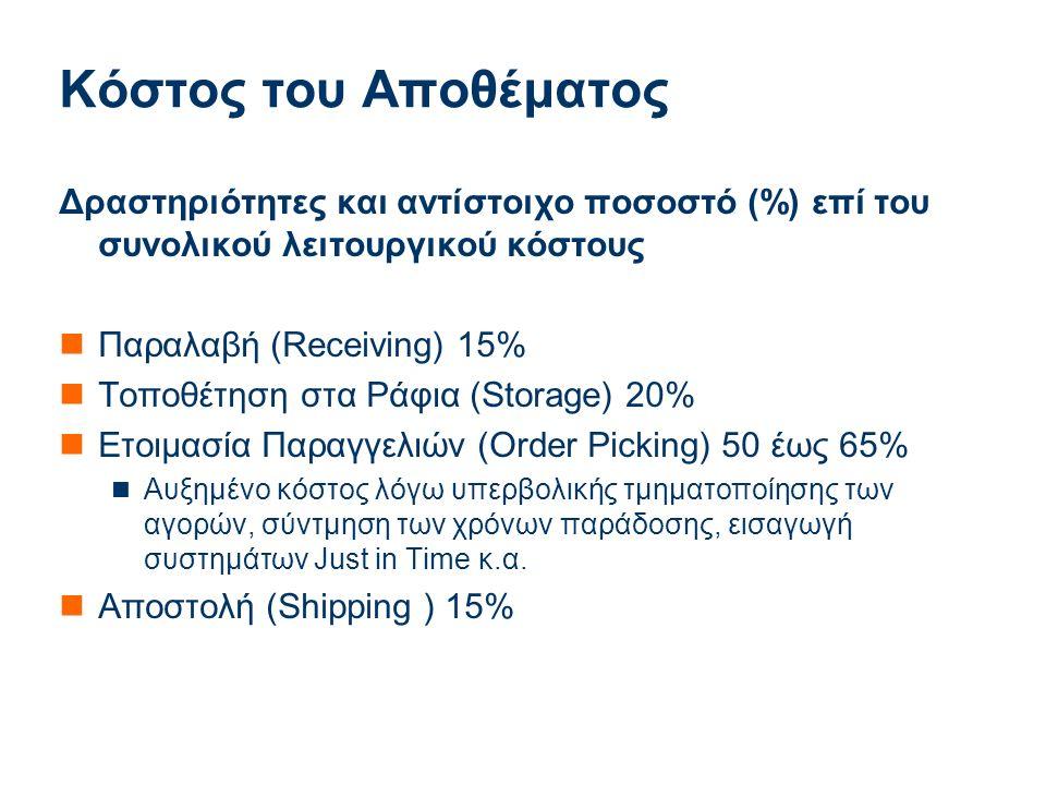 Applied Mathematics Κόστος του Αποθέματος Δραστηριότητες και αντίστοιχο ποσοστό (%) επί του συνολικού λειτουργικού κόστους Παραλαβή (Receiving) 15% Τοποθέτηση στα Ράφια (Storage) 20% Eτοιμασία Παραγγελιών (Order Picking) 50 έως 65% Αυξημένο κόστος λόγω υπερβολικής τμηματοποίησης των αγορών, σύντμηση των χρόνων παράδοσης, εισαγωγή συστημάτων Just in Time κ.α.