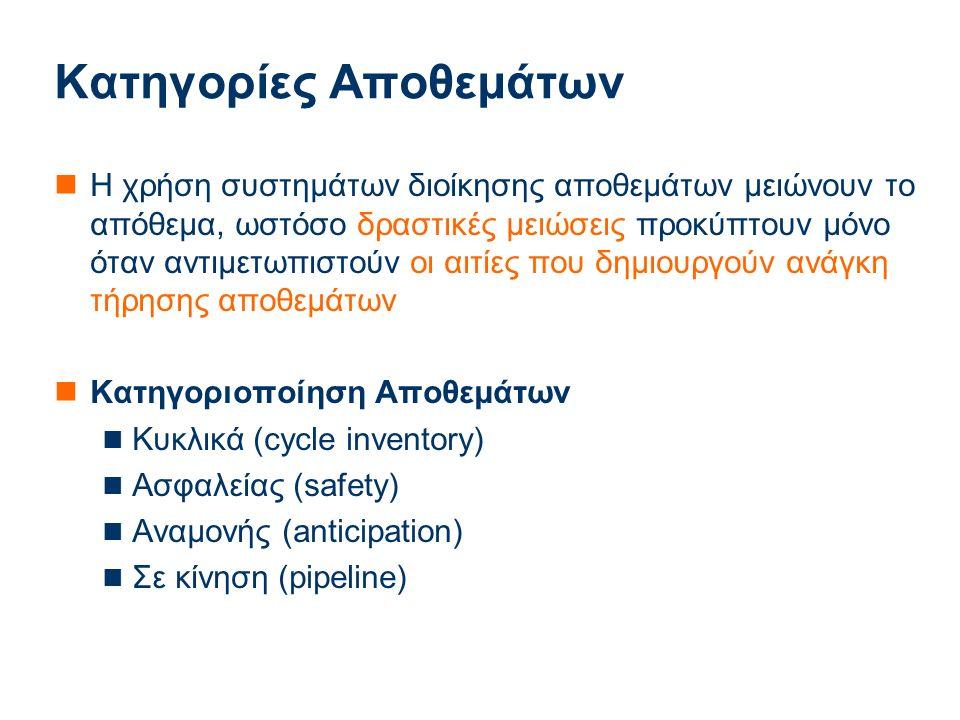 Applied Mathematics Κατηγορίες Αποθεμάτων Η χρήση συστημάτων διοίκησης αποθεμάτων μειώνουν το απόθεμα, ωστόσο δραστικές μειώσεις προκύπτουν μόνο όταν αντιμετωπιστούν οι αιτίες που δημιουργούν ανάγκη τήρησης αποθεμάτων Κατηγοριοποίηση Αποθεμάτων Κυκλικά (cycle inventory) Ασφαλείας (safety) Αναμονής (anticipation) Σε κίνηση (pipeline)