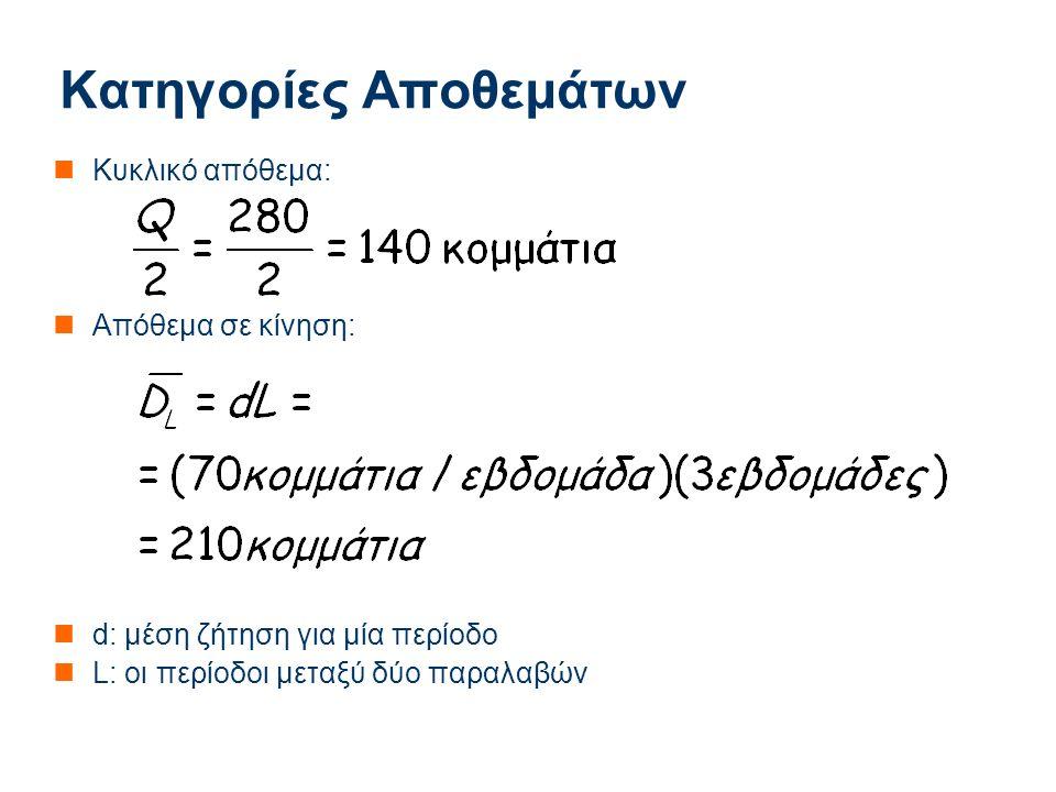 Applied Mathematics Κατηγορίες Αποθεμάτων Κυκλικό απόθεμα: Απόθεμα σε κίνηση: d: μέση ζήτηση για μία περίοδο L: οι περίοδοι μεταξύ δύο παραλαβών