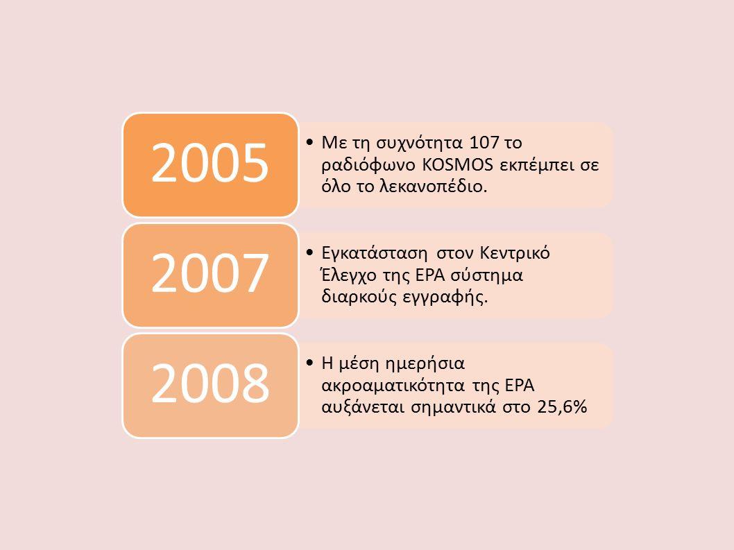 Με τη συχνότητα 107 το ραδιόφωνο ΚΟSMOS εκπέμπει σε όλο το λεκανοπέδιο. 2005 Εγκατάσταση στον Κεντρικό Έλεγχο της ΕΡΑ σύστημα διαρκούς εγγραφής. 2007