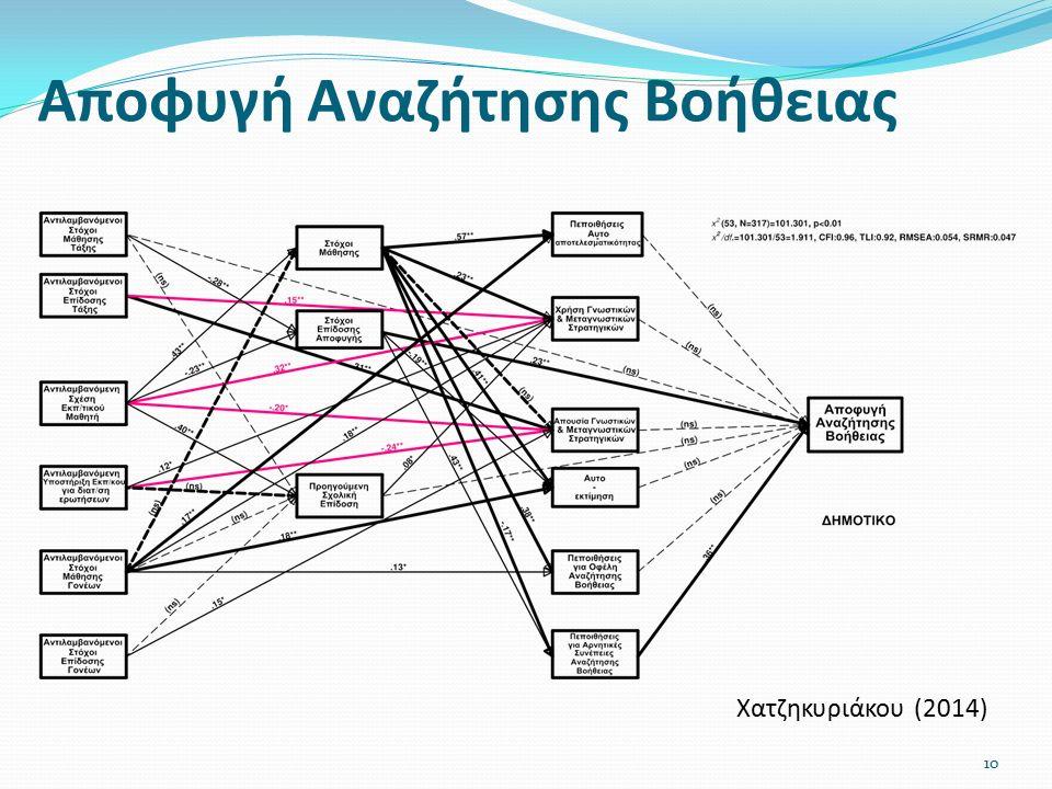 Αποφυγή Αναζήτησης Βοήθειας Χατζηκυριάκου (2014) 10