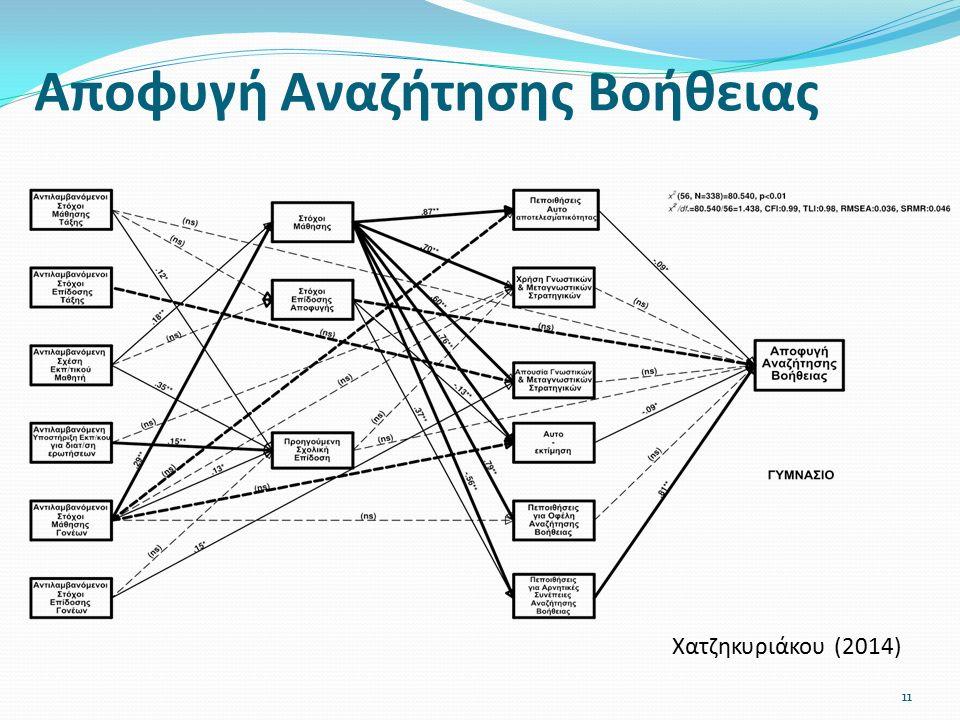 Αποφυγή Αναζήτησης Βοήθειας Χατζηκυριάκου (2014) 11
