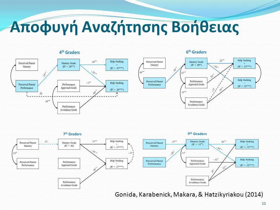 Αποφυγή Αναζήτησης Βοήθειας Gonida, Karabenick, Makara, & Hatzikyriakou (2014) 12