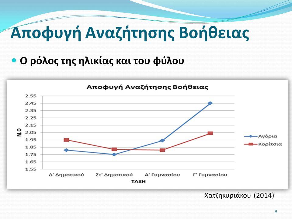 Αποφυγή Αναζήτησης Βοήθειας Ο ρόλος της ηλικίας και του φύλου Χατζηκυριάκου (2014) 8