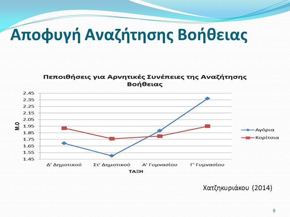 Αποφυγή Αναζήτησης Βοήθειας Χατζηκυριάκου (2014) 9