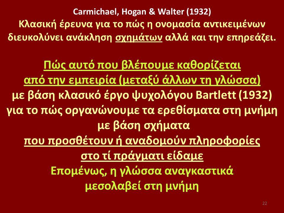22 Carmichael, Hogan & Walter (1932) Κλασική έρευνα για το πώς η ονομασία αντικειμένων διευκολύνει ανάκληση σχημάτων αλλά και την επηρεάζει.