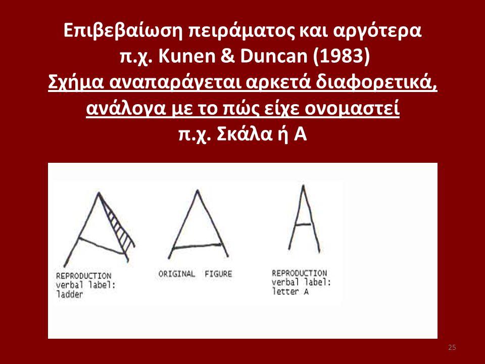 25 Επιβεβαίωση πειράματος και αργότερα π.χ. Κunen & Duncan (1983) Σχήμα αναπαράγεται αρκετά διαφορετικά, ανάλογα με το πώς είχε ονομαστεί π.χ. Σκάλα ή
