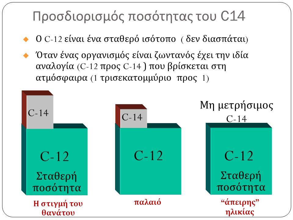 Προσδιορισμός ποσότητας του C14 C-12 C-14 Σταθερή ποσότητα Η στιγμή του θανάτου C-12 C-14 παλαιό C-12 Σταθερή ποσότητα άπειρης ηλικίας Μη μετρήσιμος C-14  Ο C-12 είναι ένα σταθερό ισότοπο ( δεν διασπάται )  Όταν ένας οργανισμός είναι ζωντανός έχει την ιδία αναλογία (C-12 προς C-14 ) που βρίσκεται στη ατμόσφαιρα (1 τρισεκατομμύριο προς 1)