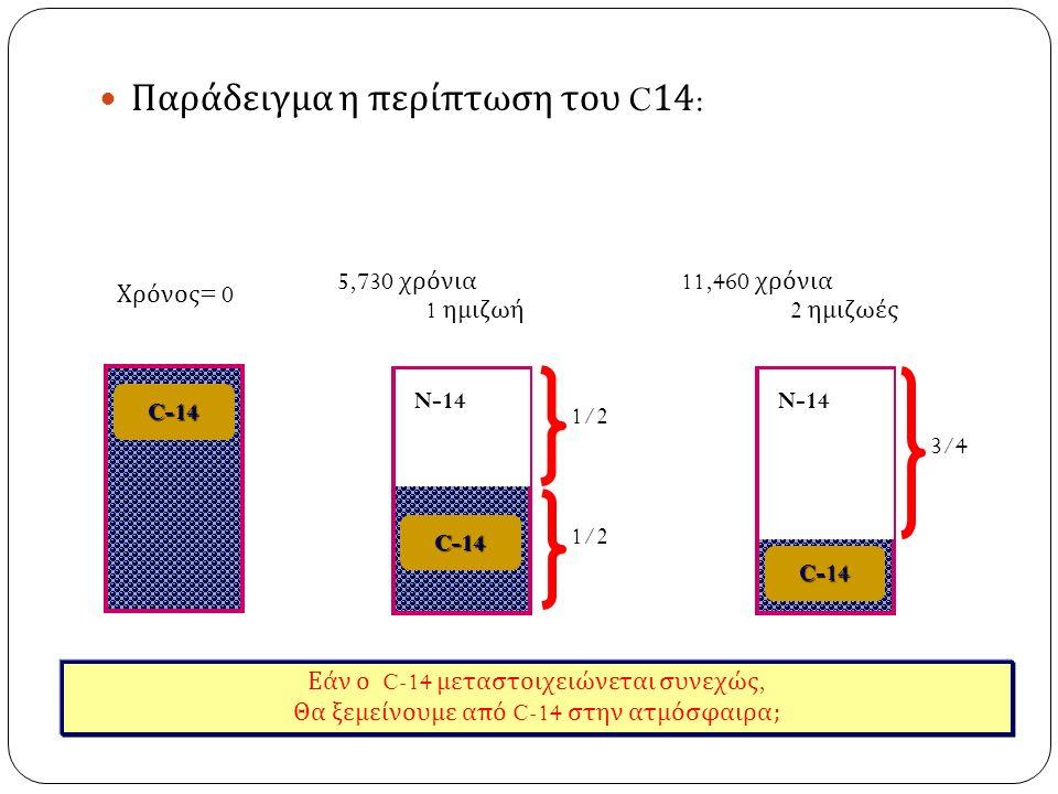 Παράδειγμα η περίπτωση του C14: Χρόνος = 0C-14 11,460 χρόνια 2 ημιζωές N-14 C-14 3/4 5,730 χρόνια 1 ημιζωή N-14 C-14 1/2 Εάν ο C-14 μεταστοιχειώνεται συνεχώς, Θα ξεμείνουμε από C-14 στην ατμόσφαιρα ;