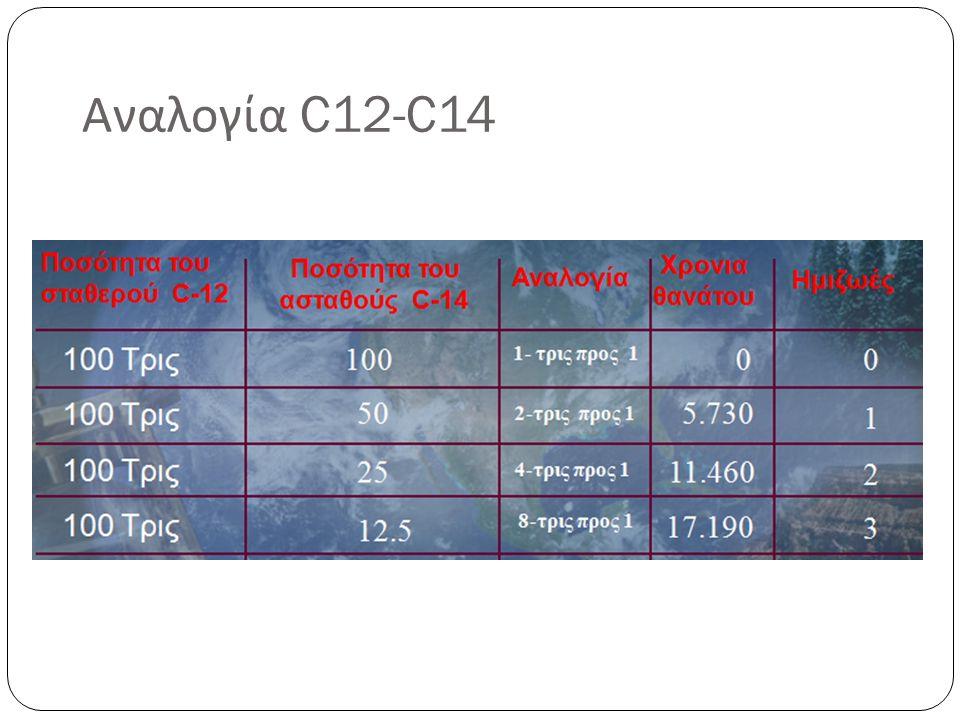 Αναλογία C12-C14