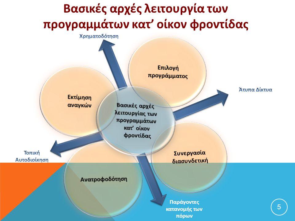 Παράγοντες κατανομής των πόρων Βασικές αρχές λειτουργία των προγραμμάτων κατ' οίκον φροντίδας 5