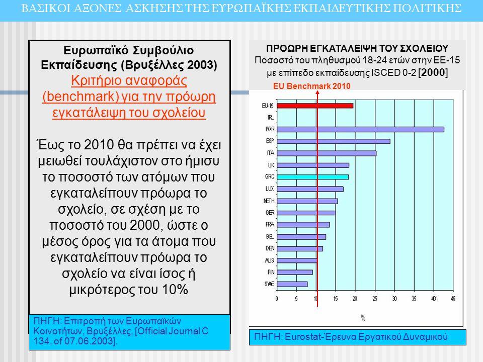 Ευρωπαϊκό Συμβούλιο Εκπαίδευσης (Βρυξέλλες 2003) Κριτήριο αναφοράς (benchmark) για την πρόωρη εγκατάλειψη του σχολείου Έως το 2010 θα πρέπει να έχει μειωθεί τουλάχιστον στο ήμισυ το ποσοστό των ατόμων που εγκαταλείπουν πρόωρα το σχολείο, σε σχέση με το ποσοστό του 2000, ώστε ο μέσος όρος για τα άτομα που εγκαταλείπουν πρόωρα το σχολείο να είναι ίσος ή μικρότερος του 10% ΠΗΓΗ: Επιτροπή των Ευρωπαϊκών Κοινοτήτων, Βρυξέλλες, [Official Journal C 134, of 07.06.2003].