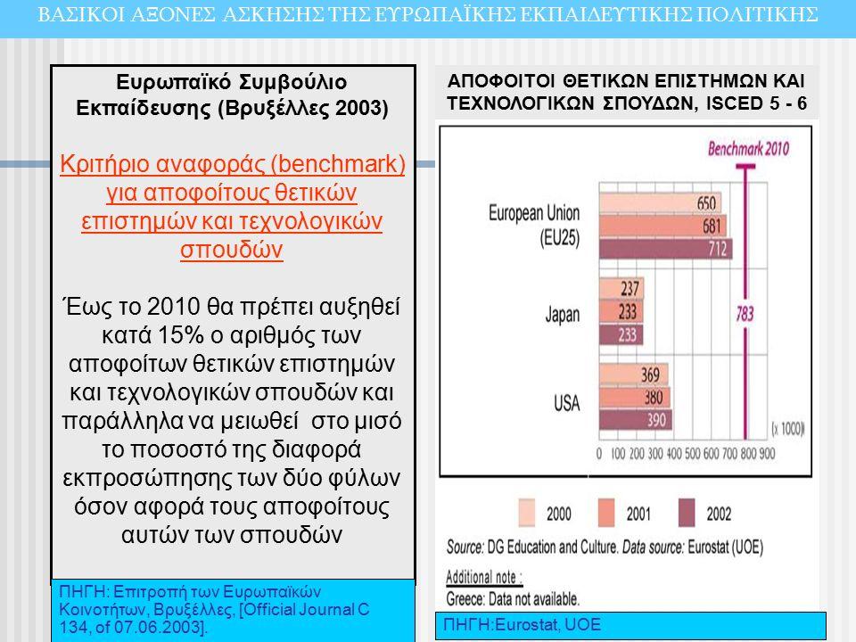 Ευρωπαϊκό Συμβούλιο Εκπαίδευσης (Βρυξέλλες 2003) Κριτήριο αναφοράς (benchmark) για αποφοίτους θετικών επιστημών και τεχνολογικών σπουδών Έως το 2010 θα πρέπει αυξηθεί κατά 15% ο αριθμός των αποφοίτων θετικών επιστημών και τεχνολογικών σπουδών και παράλληλα να μειωθεί στο μισό το ποσοστό της διαφορά εκπροσώπησης των δύο φύλων όσον αφορά τους αποφοίτους αυτών των σπουδών ΠΗΓΗ:Εurostat, UOE ΠΗΓΗ: Επιτροπή των Ευρωπαϊκών Κοινοτήτων, Βρυξέλλες, [Official Journal C 134, of 07.06.2003].