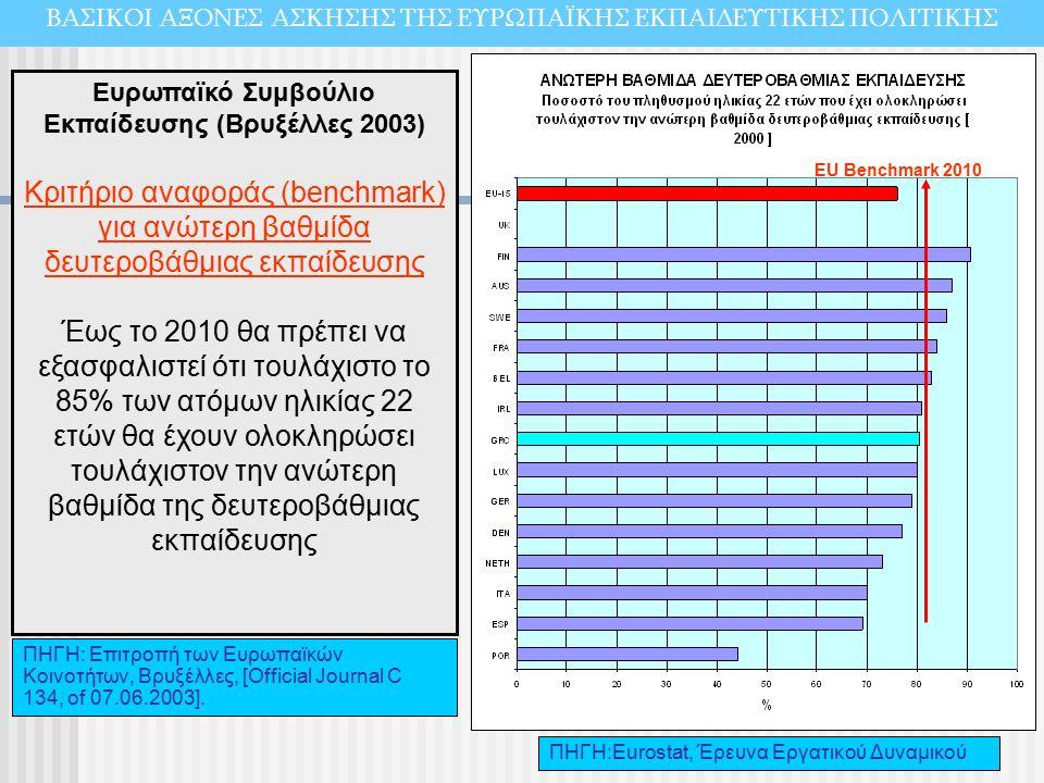 ΠΗΓΗ:Εurostat, Έρευνα Εργατικού Δυναμικού EU Benchmark 2010 Ευρωπαϊκό Συμβούλιο Εκπαίδευσης (Βρυξέλλες 2003) Κριτήριο αναφοράς (benchmark) για ανώτερη βαθμίδα δευτεροβάθμιας εκπαίδευσης Έως το 2010 θα πρέπει να εξασφαλιστεί ότι τουλάχιστο το 85% των ατόμων ηλικίας 22 ετών θα έχουν ολοκληρώσει τουλάχιστον την ανώτερη βαθμίδα της δευτεροβάθμιας εκπαίδευσης ΠΗΓΗ: Επιτροπή των Ευρωπαϊκών Κοινοτήτων, Βρυξέλλες, [Official Journal C 134, of 07.06.2003].