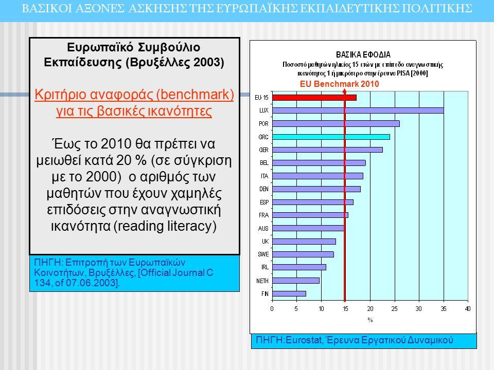 ΠΗΓΗ:Εurostat, Έρευνα Εργατικού Δυναμικού Ευρωπαϊκό Συμβούλιο Εκπαίδευσης (Βρυξέλλες 2003) Κριτήριο αναφοράς (benchmark) για τις βασικές ικανότητες Έως το 2010 θα πρέπει να μειωθεί κατά 20 % (σε σύγκριση με το 2000) ο αριθμός των μαθητών που έχουν χαμηλές επιδόσεις στην αναγνωστική ικανότητα (reading literacy) EU Benchmark 2010 ΠΗΓΗ: Επιτροπή των Ευρωπαϊκών Κοινοτήτων, Βρυξέλλες, [Official Journal C 134, of 07.06.2003].