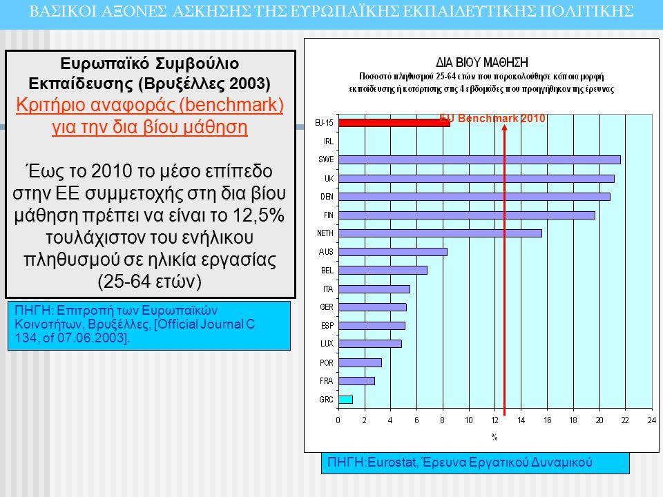 EU Benchmark 2010 Ευρωπαϊκό Συμβούλιο Εκπαίδευσης (Βρυξέλλες 2003) Κριτήριο αναφοράς (benchmark) για την δια βίου μάθηση Έως το 2010 το μέσο επίπεδο στην ΕΕ συμμετοχής στη δια βίου μάθηση πρέπει να είναι το 12,5% τουλάχιστον του ενήλικου πληθυσμού σε ηλικία εργασίας (25-64 ετών) ΠΗΓΗ: Επιτροπή των Ευρωπαϊκών Κοινοτήτων, Βρυξέλλες, [Official Journal C 134, of 07.06.2003].