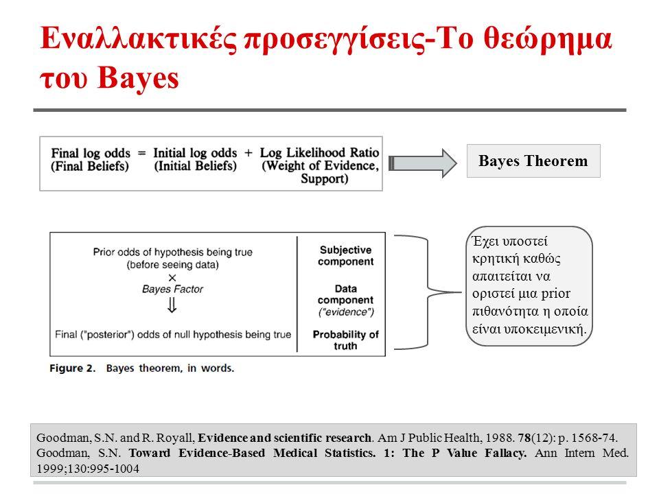 Εναλλακτικές προσεγγίσεις-Το θεώρημα του Bayes Bayes Theorem Έχει υποστεί κρητική καθώς απαιτείται να οριστεί μια prior πιθανότητα η οποία είναι υποκειμενική.
