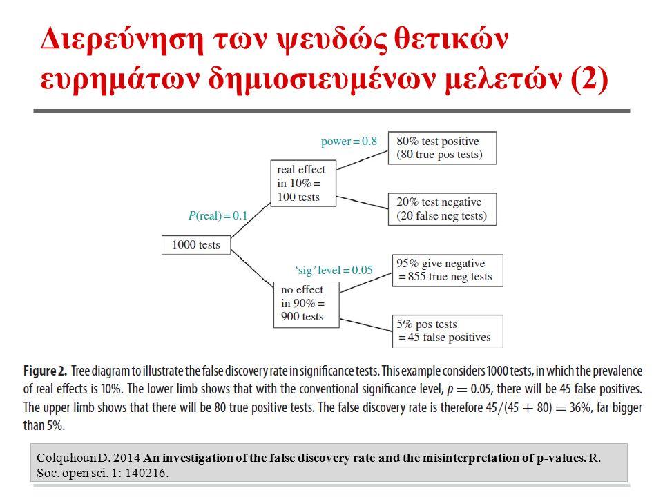 Διερεύνηση των ψευδώς θετικών ευρημάτων δημιοσιευμένων μελετών (2) Colquhoun D. 2014 An investigation of the false discovery rate and the misinterpret