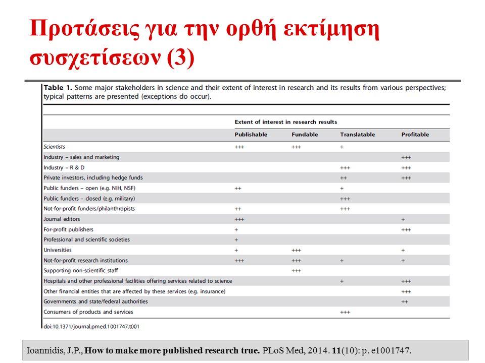Προτάσεις για την ορθή εκτίμηση συσχετίσεων (3) Ioannidis, J.P., How to make more published research true. PLoS Med, 2014. 11(10): p. e1001747.