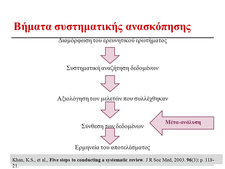 Βήματα συστηματικής ανασκόπησης Διαμόρφωση του ερευνητικού ερωτήματος Συστηματική αναζήτηση δεδομένων Αξιολόγηση των μελετών που συλλέχθηκαν Σύνθεση των δεδομένων Ερμηνεία του αποτελέσματος Khan, K.S., et al., Five steps to conducting a systematic review.