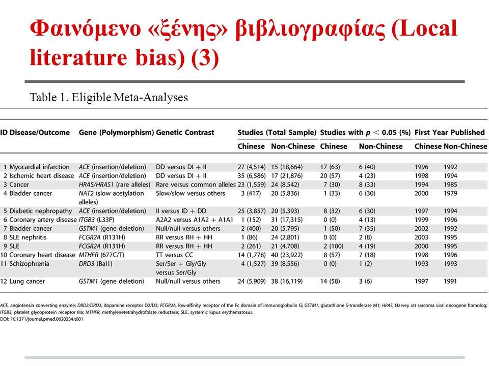 Φαινόμενο «ξένης» βιβλιογραφίας (Local literature bias) (3) Table 1. Eligible Meta-Analyses